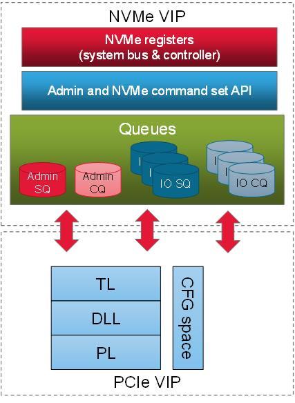 NVM Express Simulation Verification IP (VIP)