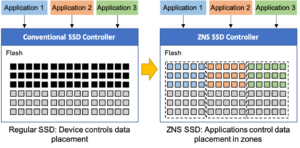 New NVMe™ Specification Defines Zoned Namespaces (ZNS) as Go-To