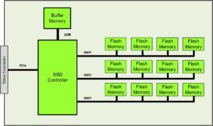"NVMe™ Form Factors Blog Series Part II: ""NVMe Building Blocks"