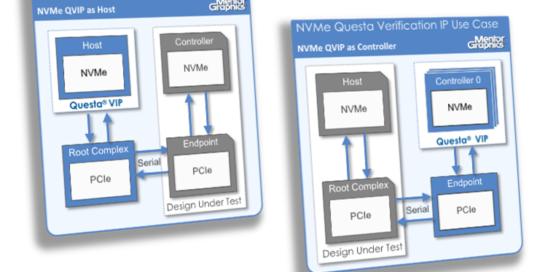 Design, Test & Analysis Tools – NVM Express